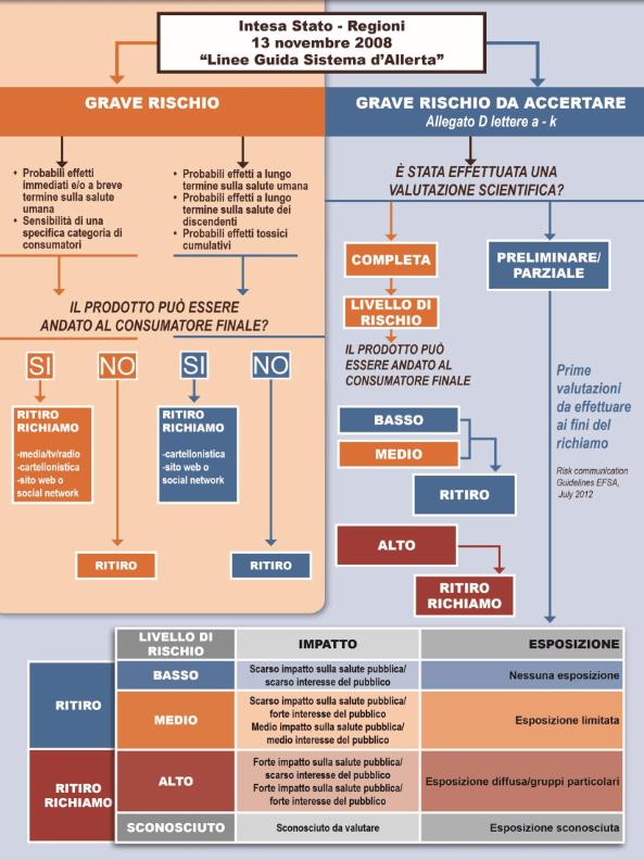 Procedura Ritiro Richiamo Prodotti Alimentari dai mercati