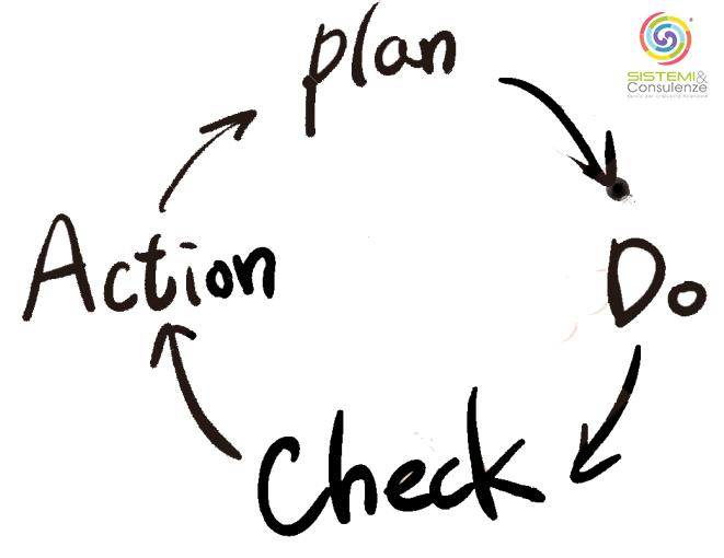 PDCA ciclo di deming Miglioramento aziendale