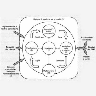 Approccio per Processi i Principi della Qualità e Miglioramento Aziendale